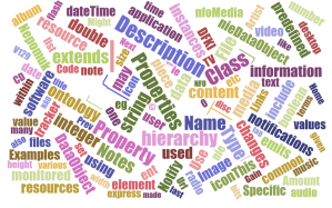 Word Cloud of Tracker ontology documentation